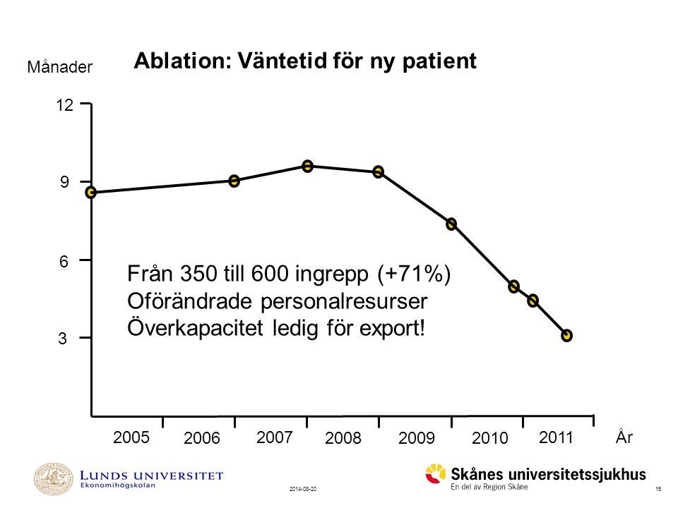 152014-08-20 Månader 2005 2006 2007 2008 20092010 9 6 3 12 År Ablation: Väntetid för ny patient 2011 Från 350 till 600 ingrepp (+71%) Oförändrade personalresurser Överkapacitet ledig för export!
