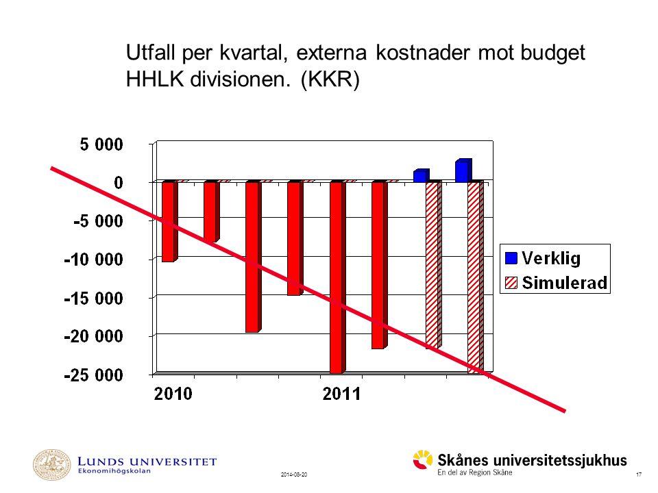 172014-08-20 Utfall per kvartal, externa kostnader mot budget HHLK divisionen. (KKR)