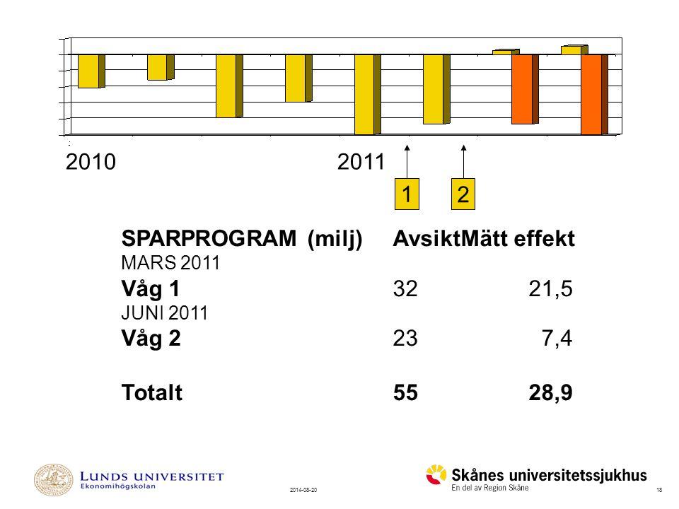 182014-08-20 20102011 SCHEMALÄGGN SPARPROGRAM (milj)AvsiktMätt effekt MARS 2011 Våg 132 21,5 JUNI 2011 Våg 223 7,4 Totalt5528,9 1 2