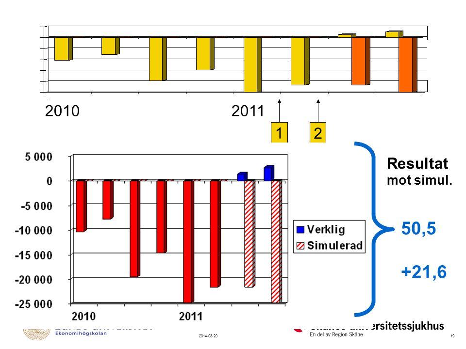 192014-08-20 20102011 SCHEMALÄGGN SPARPROGRAM (milj)AvsiktMätt effektResultat MARS 2011mot simul.