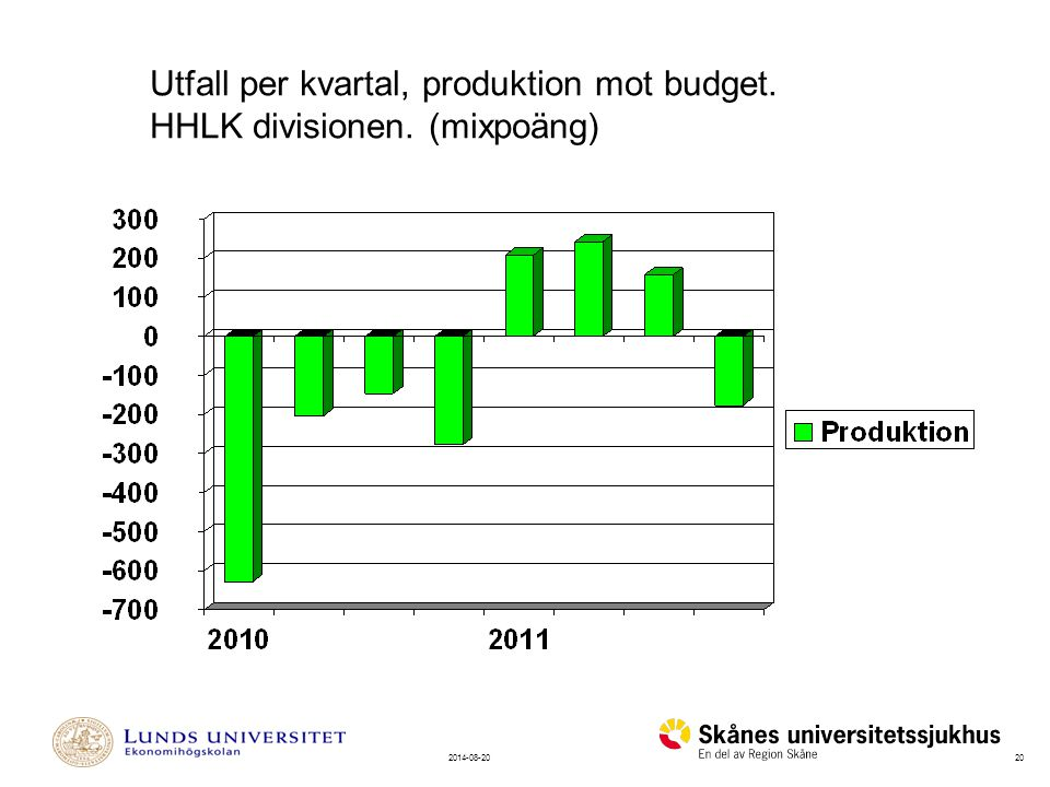 202014-08-20 Utfall per kvartal, produktion mot budget. HHLK divisionen. (mixpoäng)