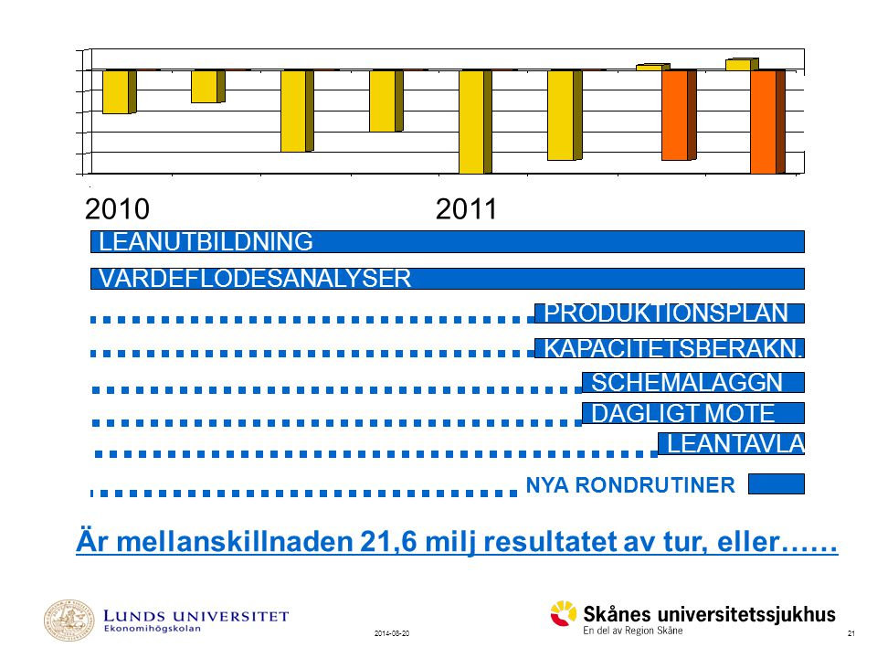 212014-08-20 20102011 VÄRDEFLÖDESANALYSER LEANUTBILDNING PRODUKTIONSPLAN KAPACITETSBERÄKN.