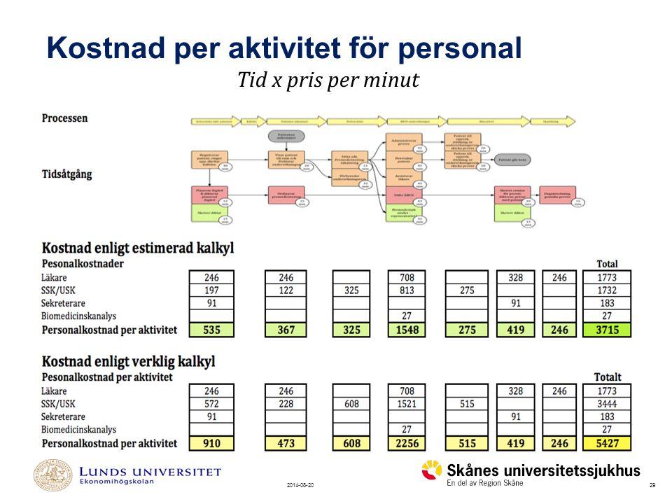 292014-08-20 Kostnad per aktivitet för personal Tid x pris per minut