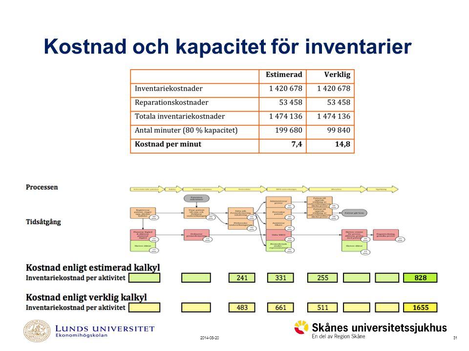 312014-08-20 Kostnad och kapacitet för inventarier