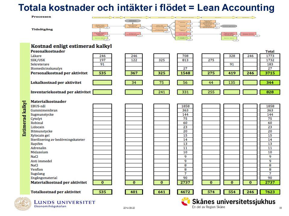 332014-08-20 Totala kostnader och intäkter i flödet = Lean Accounting