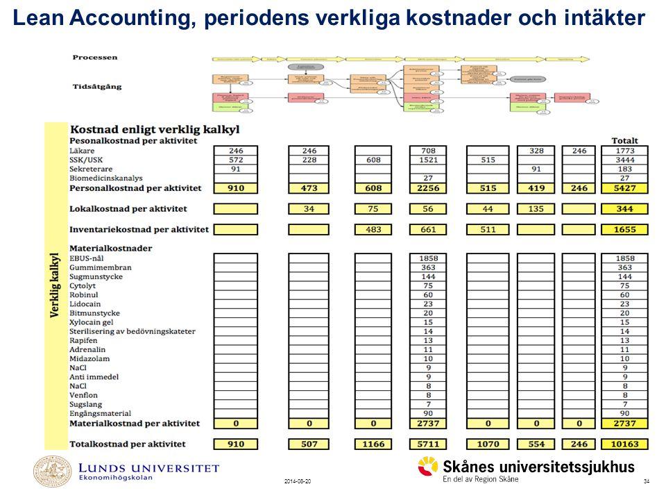 342014-08-20 Lean Accounting, periodens verkliga kostnader och intäkter