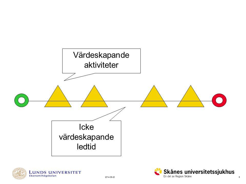 62014-08-20 Värdeskapande aktiviteter Icke värdeskapande ledtid