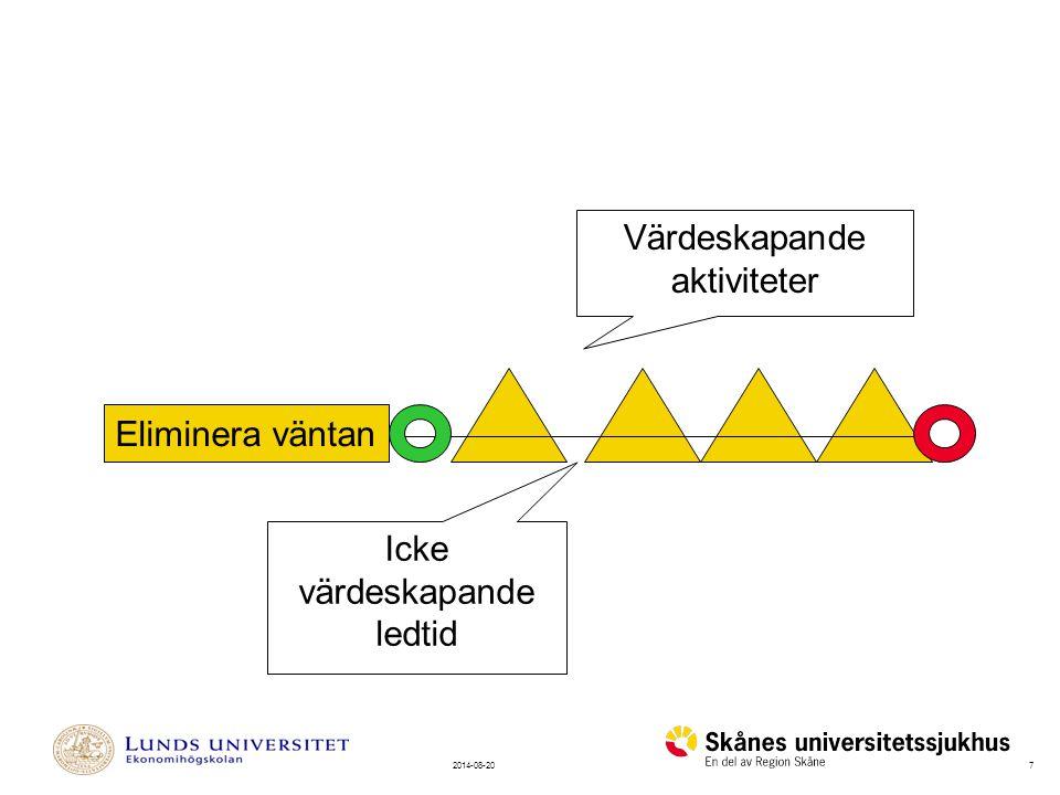 72014-08-20 Värdeskapande aktiviteter Icke värdeskapande ledtid Eliminera väntan