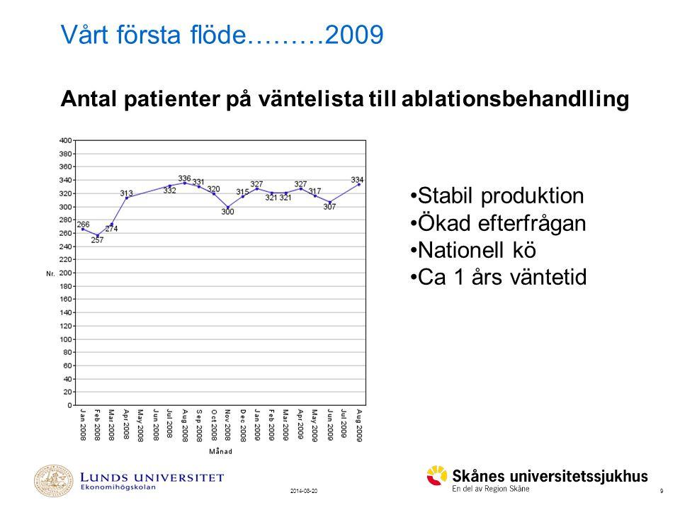 92014-08-20 Antal patienter på väntelista till ablationsbehandlling Stabil produktion Ökad efterfrågan Nationell kö Ca 1 års väntetid Vårt första flöde………2009
