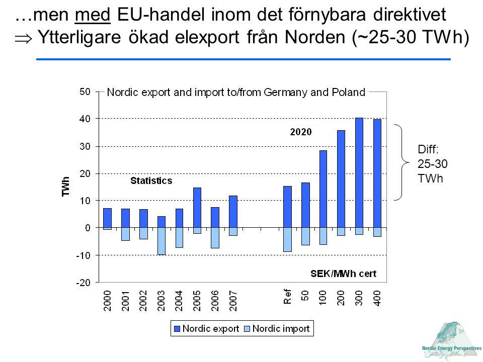 …men med EU-handel inom det förnybara direktivet  Ytterligare ökad elexport från Norden (~25-30 TWh) Diff: 25-30 TWh