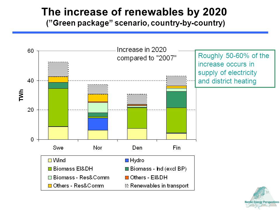 """The increase of renewables by 2020 (""""Green package"""" scenario, country-by-country) Roughly 50-60% of the increase occurs in supply of electricity and d"""