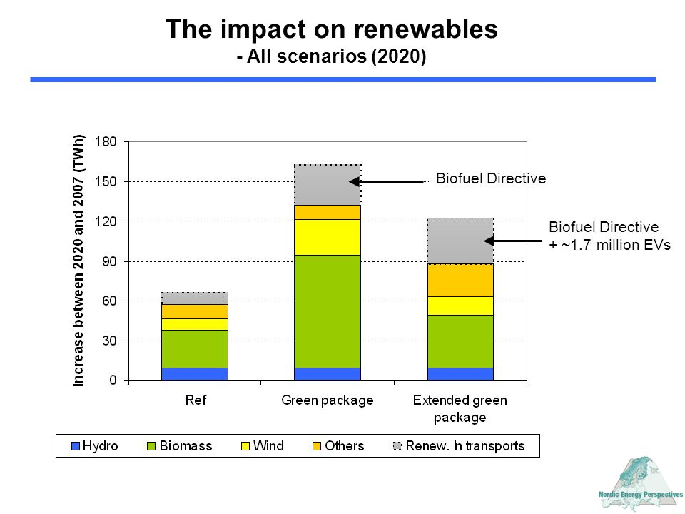 The impact on renewables - All scenarios (2020) Biofuel Directive + ~1.7 million EVs