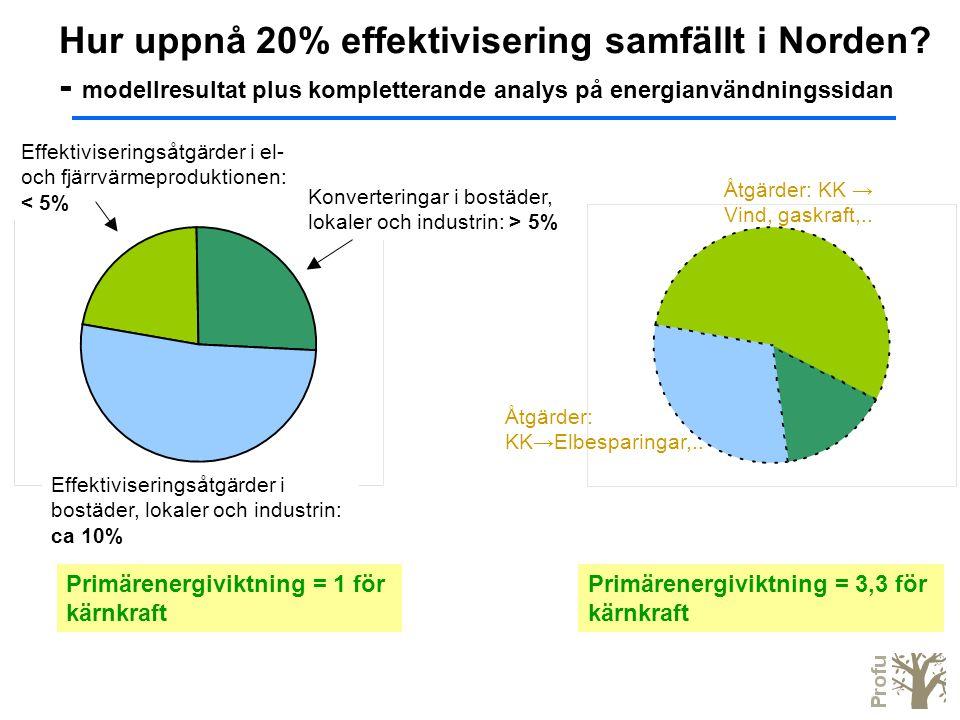 Hur uppnå 20% effektivisering samfällt i Norden? - modellresultat plus kompletterande analys på energianvändningssidan Primärenergiviktning = 1 för kä