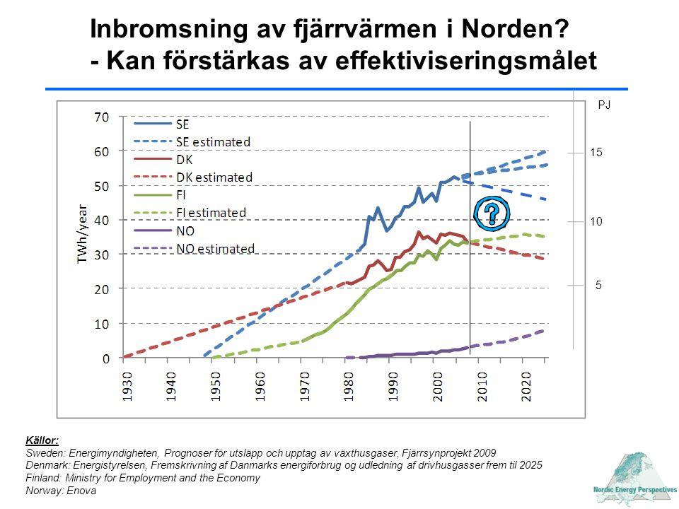 PJ Källor: Sweden: Energimyndigheten, Prognoser för utsläpp och upptag av växthusgaser, Fjärrsynprojekt 2009 Denmark: Energistyrelsen, Fremskrivning a