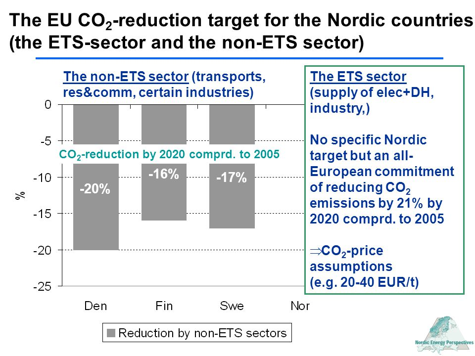 -20% -16% -17% The EU CO 2 -reduction target for the Nordic countries (the ETS-sector and the non-ETS sector) The ETS sector (supply of elec+DH, indus