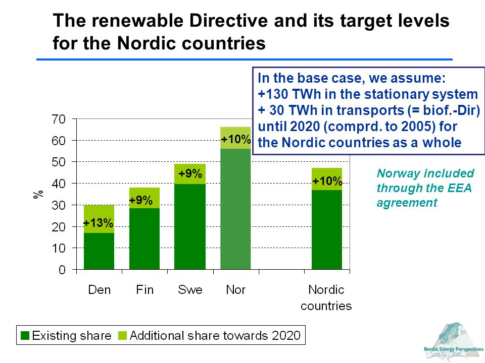 The renewable Directive and its target levels for the Nordic countries +13% +9% +10% In the base case, we assume: +130 TWh in the stationary system +