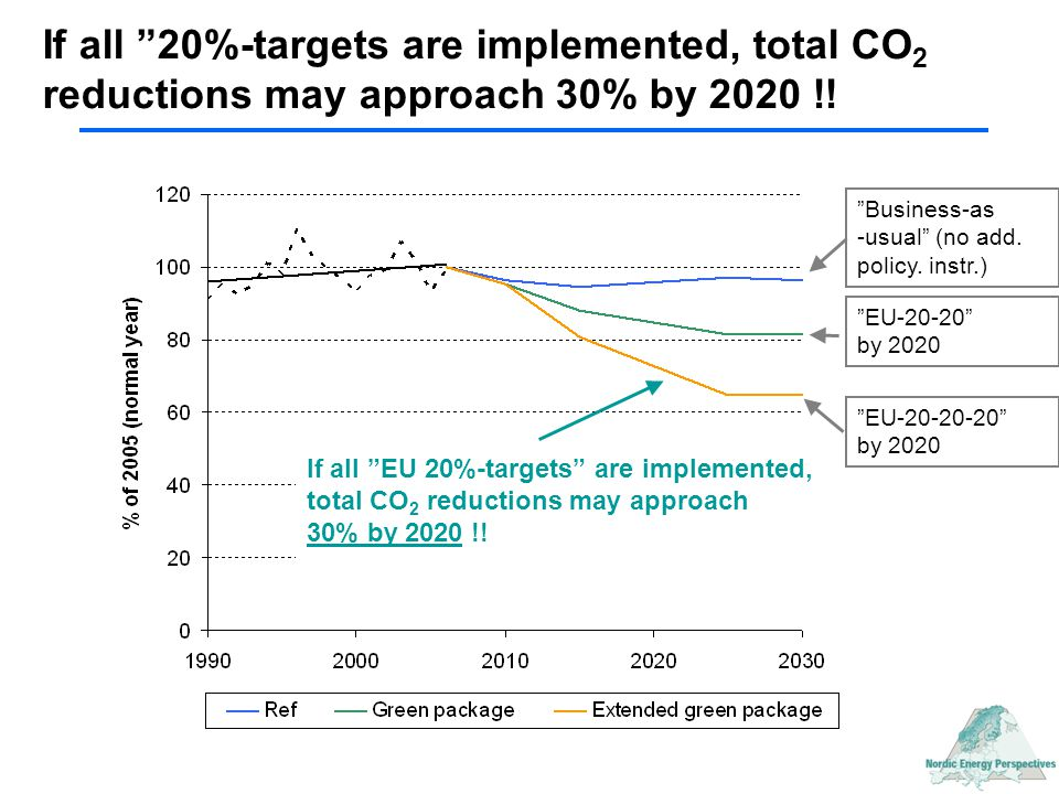 Transports in 2005: ~30% of total Reductions are mainly carried out in the stationary energy sector (up to 25% of total in 2005) 2020 emissions in different scenarios Stat.