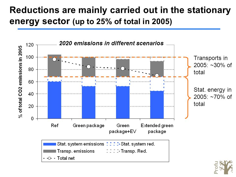 The impact on renewables (+ 160 TWh in tot by 2020) - The Green Package scenario Increase in the use of renewables compared to 2007 +~160 TWh