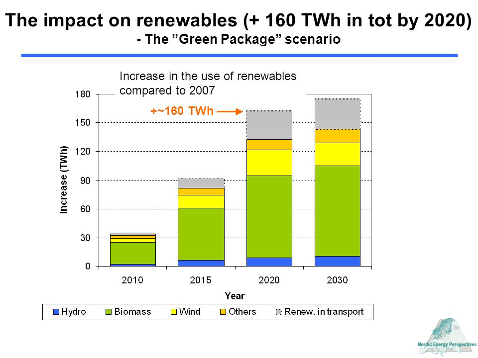 """The impact on renewables (+ 160 TWh in tot by 2020) - The """"Green Package"""" scenario Increase in the use of renewables compared to 2007 +~160 TWh"""