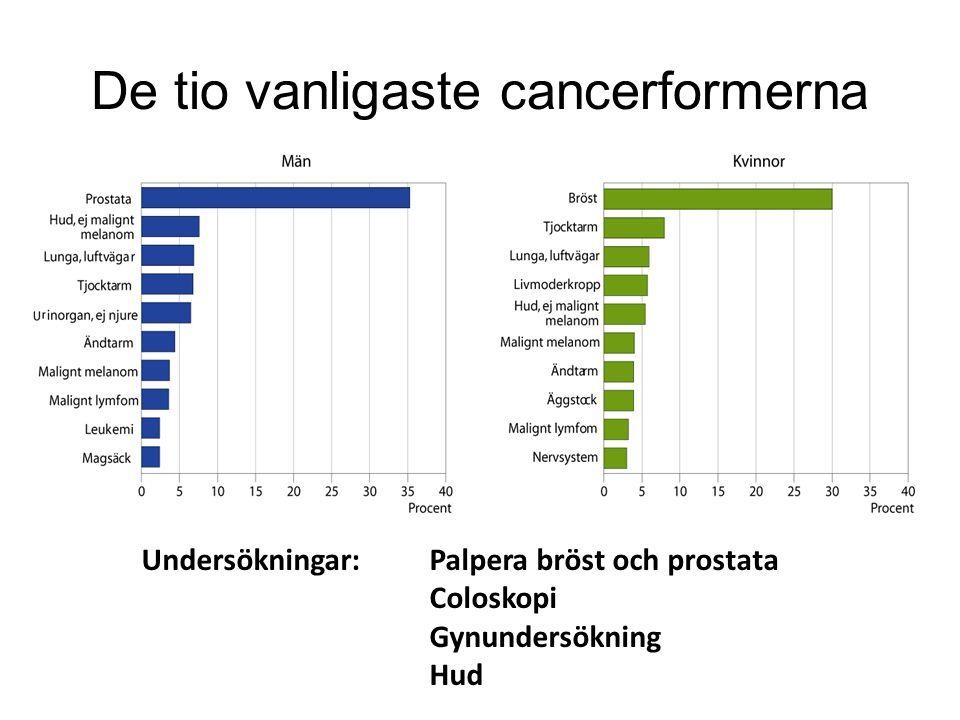 De tio vanligaste cancerformerna Undersökningar:Palpera bröst och prostata Coloskopi Gynundersökning Hud