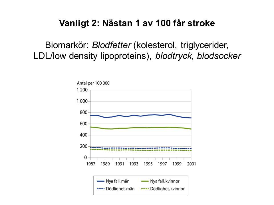 Vanligt 2: Nästan 1 av 100 får stroke Biomarkör: Blodfetter (kolesterol, triglycerider, LDL/low density lipoproteins), blodtryck, blodsocker