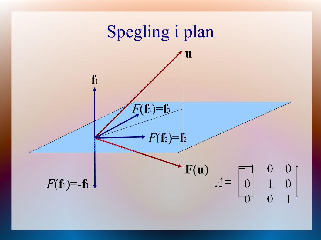 Spegling i plan F(f 3 )=f 3 f1f1 F(f 2 )=f 2 F(f 1 )=-f 1 F(u)F(u) u