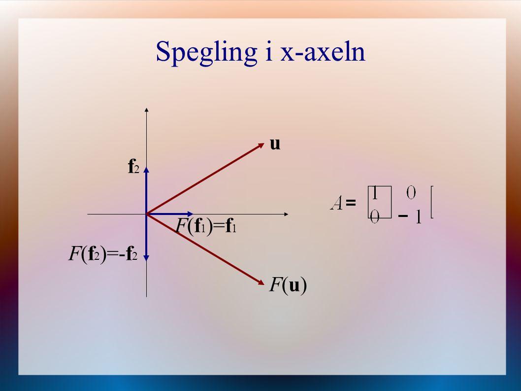 Spegling i x-axeln F(u)F(u) f2f2 F(f 2 )=-f 2 F(f 1 )=f 1 u