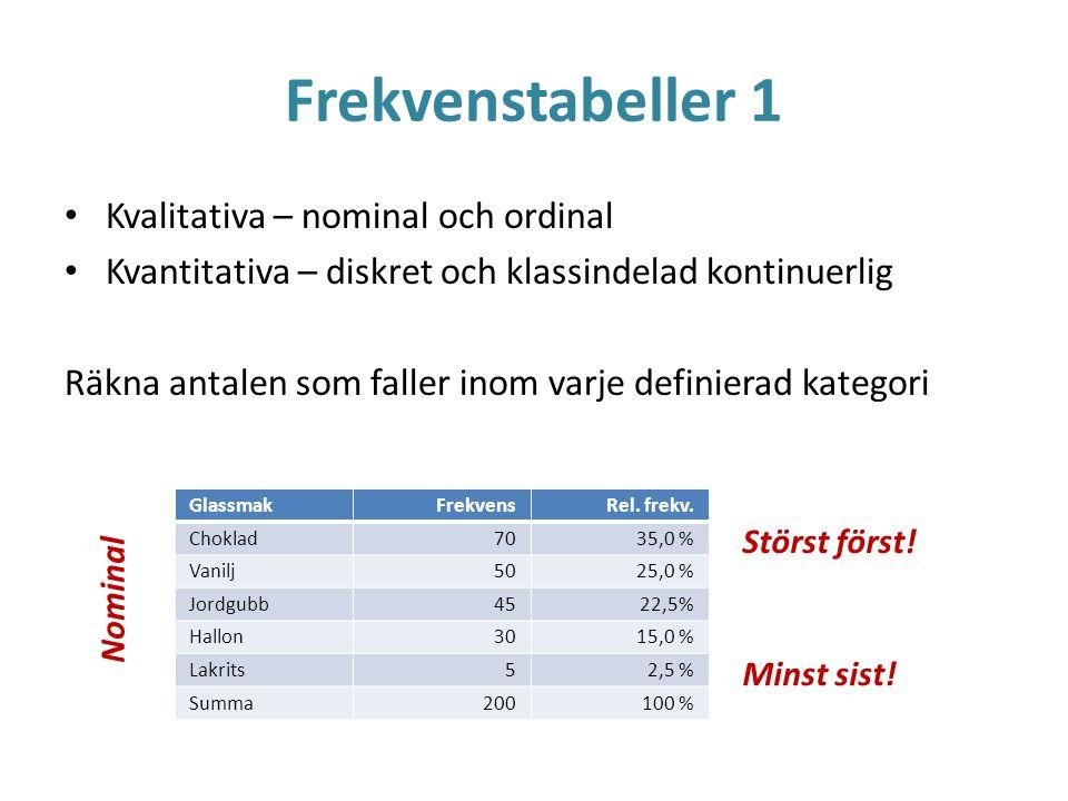 Frekvenstabeller 1 Kvalitativa – nominal och ordinal Kvantitativa – diskret och klassindelad kontinuerlig Räkna antalen som faller inom varje definier