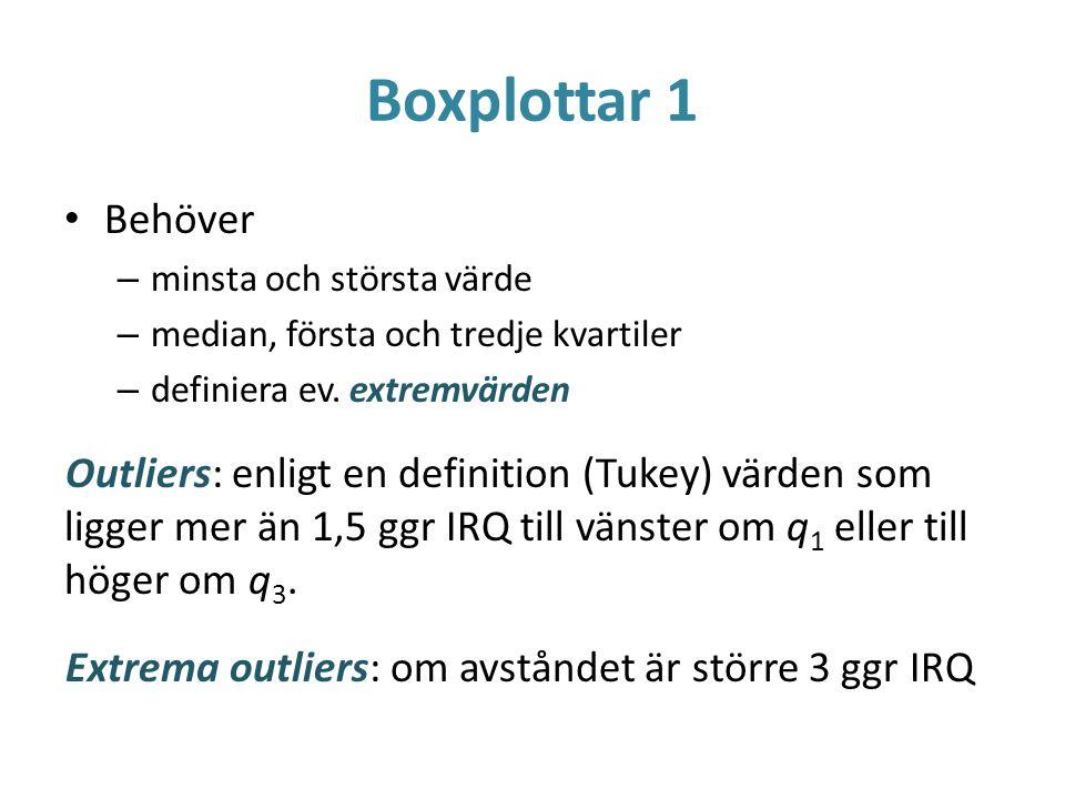 Boxplottar 1 Behöver – minsta och största värde – median, första och tredje kvartiler – definiera ev. extremvärden Outliers: enligt en definition (Tuk
