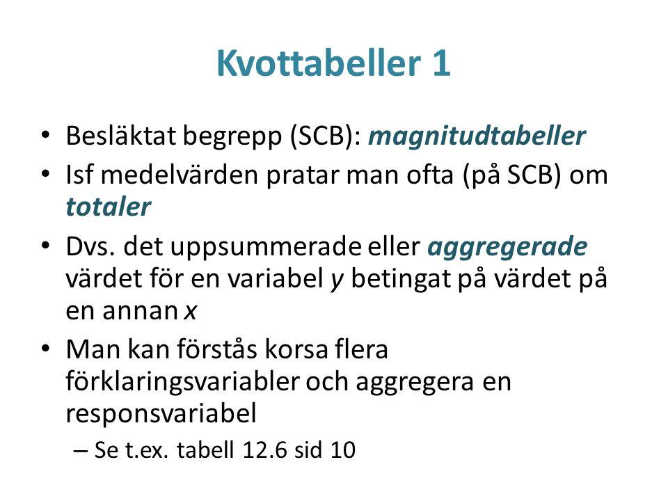 Kvottabeller 1 Besläktat begrepp (SCB): magnitudtabeller Isf medelvärden pratar man ofta (på SCB) om totaler Dvs. det uppsummerade eller aggregerade v