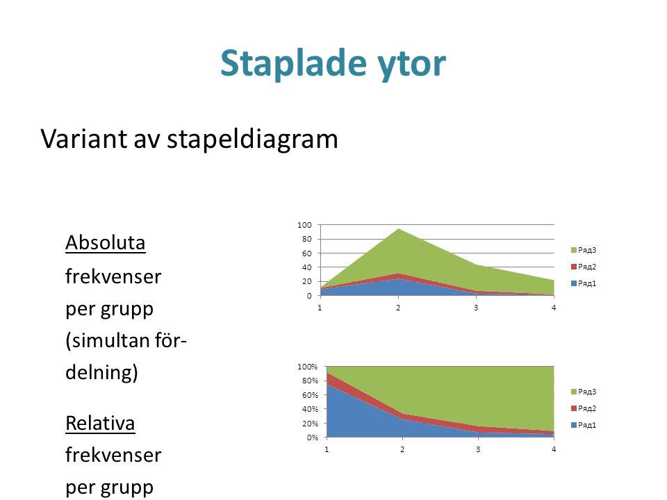Staplade ytor Variant av stapeldiagram Absoluta frekvenser per grupp (simultan för- delning) Relativa frekvenser per grupp (betingad för- delning)
