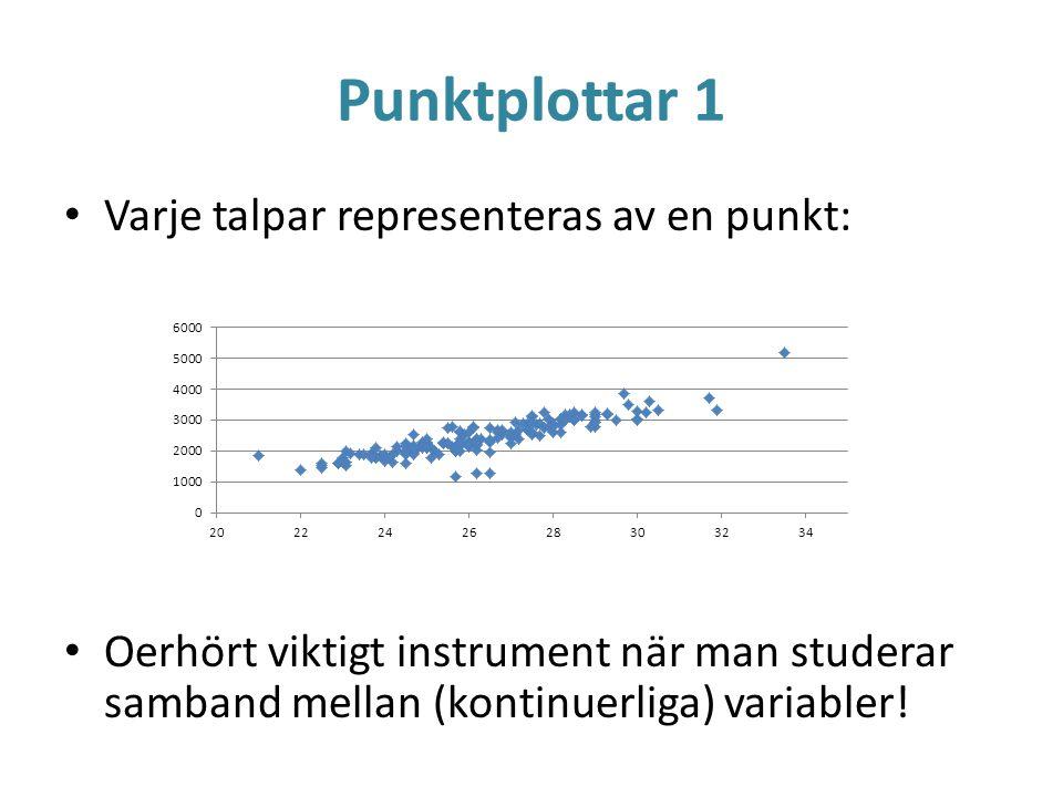 Punktplottar 1 Varje talpar representeras av en punkt: Oerhört viktigt instrument när man studerar samband mellan (kontinuerliga) variabler!