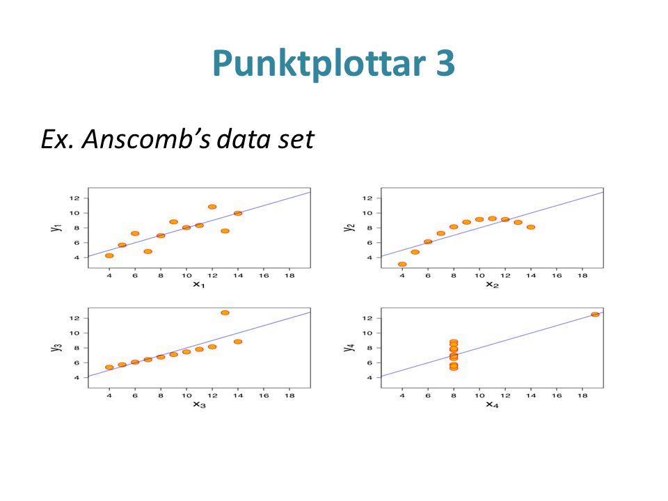 Punktplottar 3 Ex. Anscomb's data set