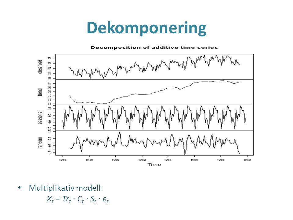 Dekomponering Multiplikativ modell: X t = Tr t · C t · S t · ε t
