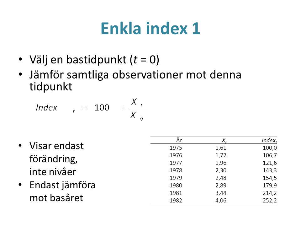 Enkla index 1 Välj en bastidpunkt (t = 0) Jämför samtliga observationer mot denna tidpunkt Visar endast förändring, inte nivåer Endast jämföra mot bas