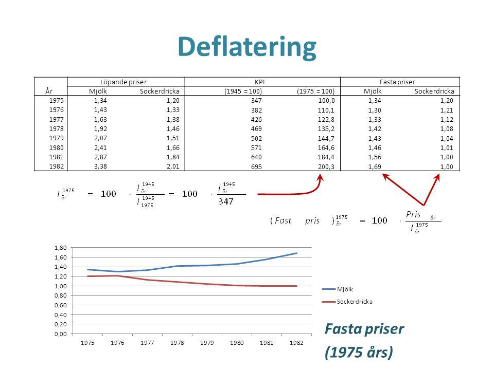 Deflatering Löpande priserKPIFasta priser ÅrMjölkSockerdricka(1945 = 100)(1975 = 100)MjölkSockerdricka 19751,341,20 347 100,0 1,341,20 19761,431,33 38