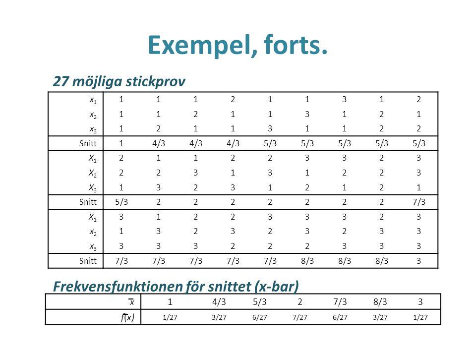 Exempel, forts. x1x1 111211312 x2x2 112113121 x3x3 121131122 Snitt 14/3 5/3 X1X1 211223323 X2X2 223131223 X3X3 132312121 Snitt 5/322222227/3 X1X1 3122