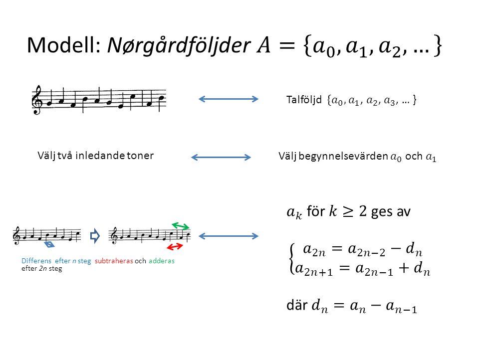 Välj två inledande toner Differens efter n steg subtraheras och adderas efter 2n steg