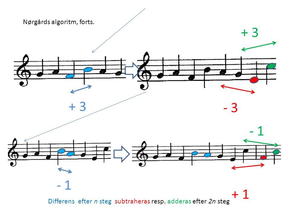 - 3 + 3 - 1 + 3 + 1 - 1 Differens efter n steg subtraheras resp. adderas efter 2n steg Nørgårds algoritm, forts.