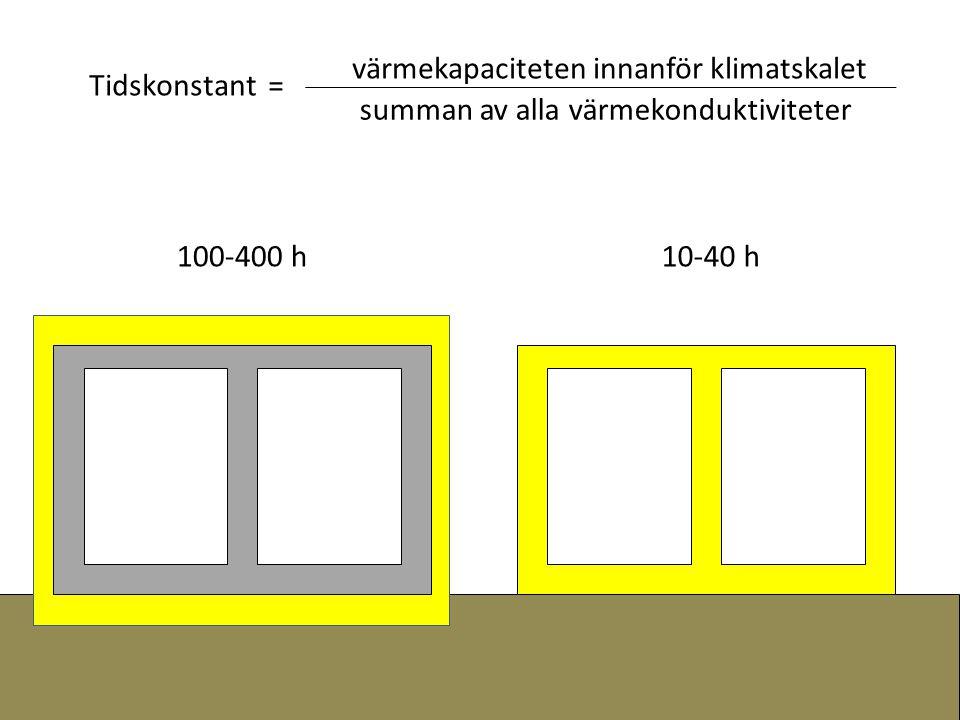 Tidskonstant = värmekapaciteten innanför klimatskalet summan av alla värmekonduktiviteter 100-400 h10-40 h