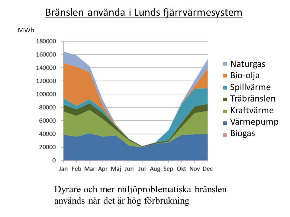 Bränslen använda i Lunds fjärrvärmesystem Dyrare och mer miljöproblematiska bränslen används när det är hög förbrukning Naturgas Bio-olja Spillvärme Träbränslen Kraftvärme Värmepump Biogas MWh
