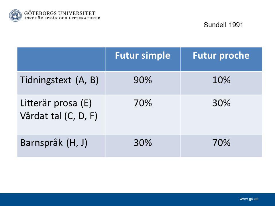 www.gu.se Futur simpleFutur proche Tidningstext (A, B)90%10% Litterär prosa (E) Vårdat tal (C, D, F) 70%30% Barnspråk (H, J)30%70% Sundell 1991