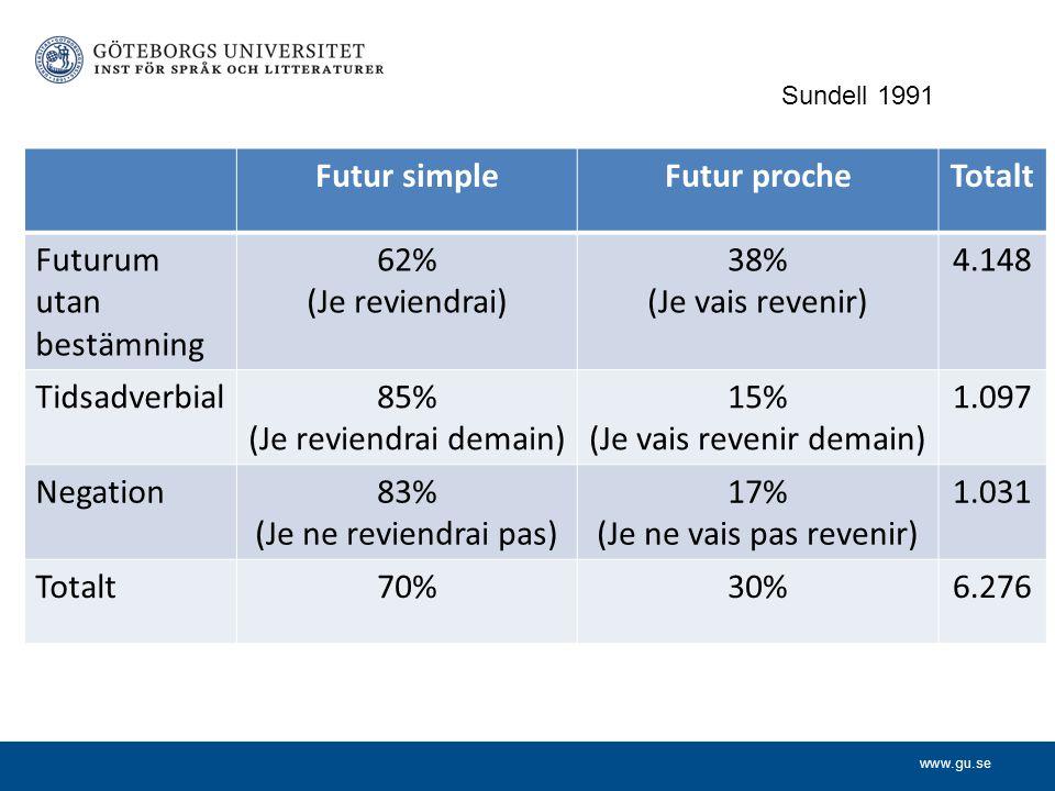 www.gu.se Sundell 1991 Futur simpleFutur procheTotalt Futurum utan bestämning 62% (Je reviendrai) 38% (Je vais revenir) 4.148 Tidsadverbial85% (Je rev