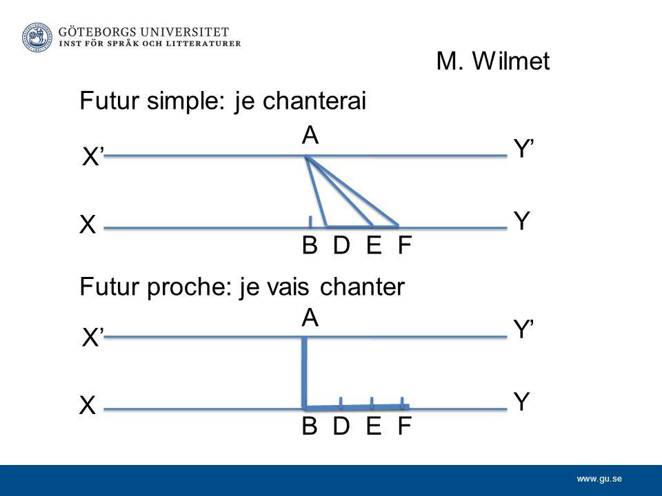 www.gu.se X' Y X Y' A B D E F X' Y X Y' A B D E F Futur simple: je chanterai Futur proche: je vais chanter M. Wilmet