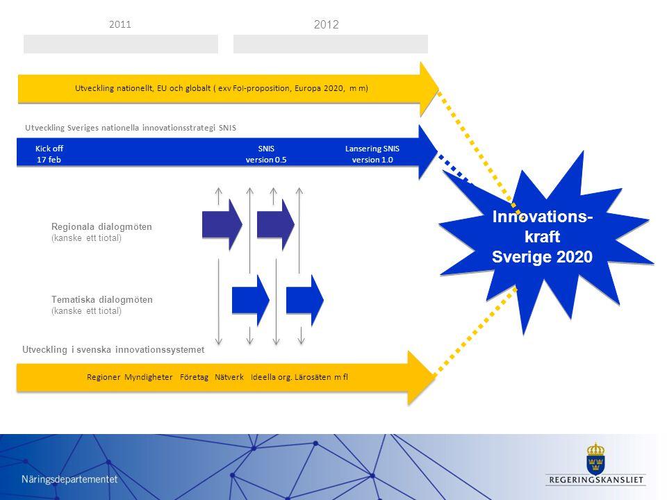 Innovations- kraft Sverige 2020 2011 Regioner Myndigheter Företag Nätverk Ideella org.