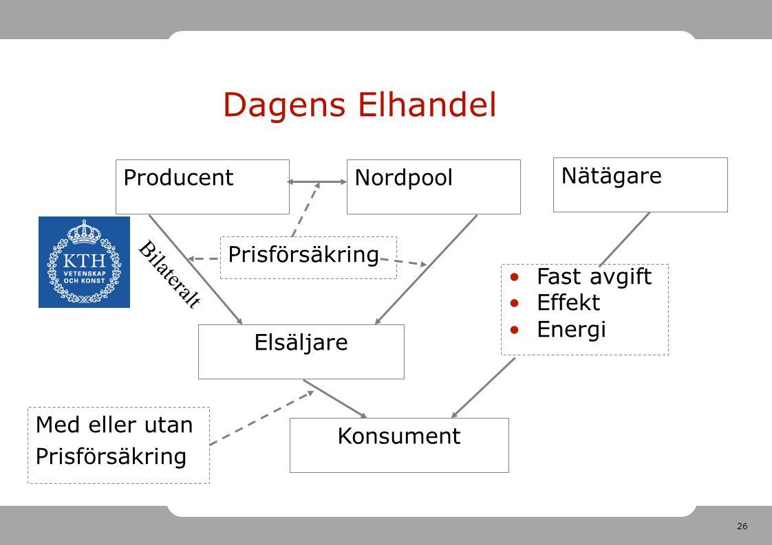 26 Dagens Elhandel Producent Elsäljare Nordpool Nätägare Konsument Prisförsäkring Fast avgift Effekt Energi Bilateralt Med eller utan Prisförsäkring