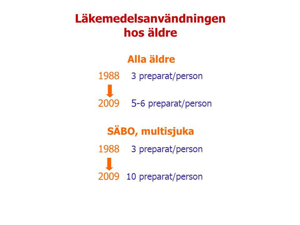 Läkemedelsanvändningen hos äldre 1988 3 preparat/person 2009 5- 6 preparat/person 1988 3 preparat/person 2009 10 preparat/person SÄBO, multisjuka Alla äldre
