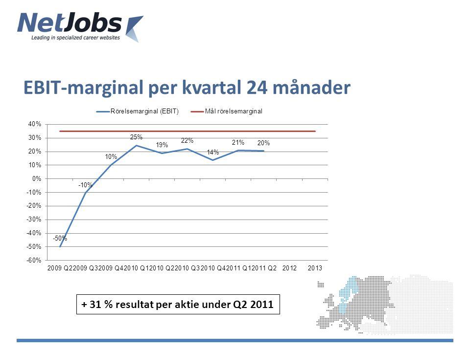 EBIT-marginal per kvartal 24 månader + 31 % resultat per aktie under Q2 2011