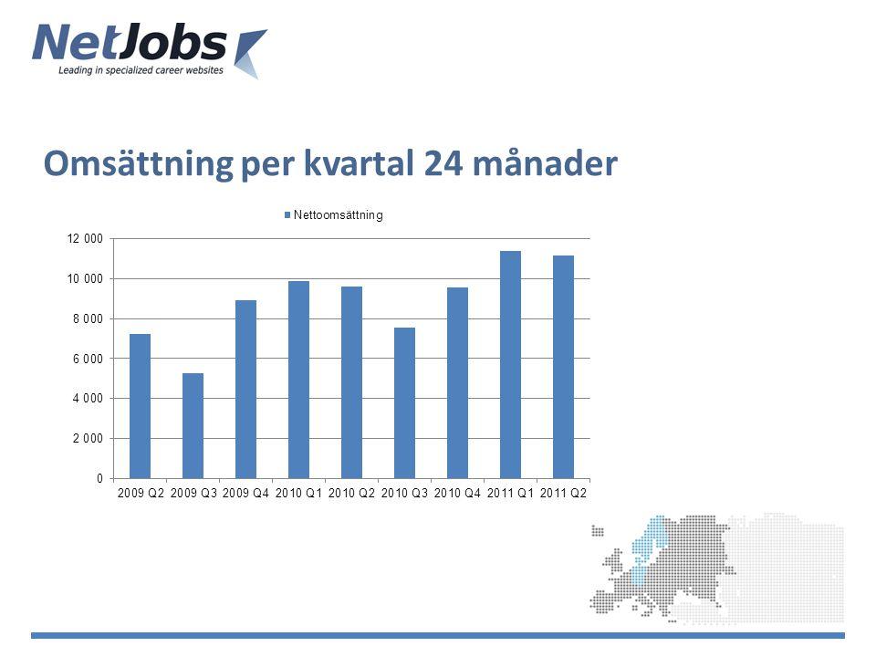 Dice Holdings Ltd (www.Diceholdingsinc.com ) prognos 2012-2013+ 20% Monster European Online Recruitment 2011+ 21% Jobindex.dk: Danska marknadens tillväxt+ 25 %www.Diceholdingsinc.com Market Outlook NetJobs ska växa snabbare organiskt än marknaden.
