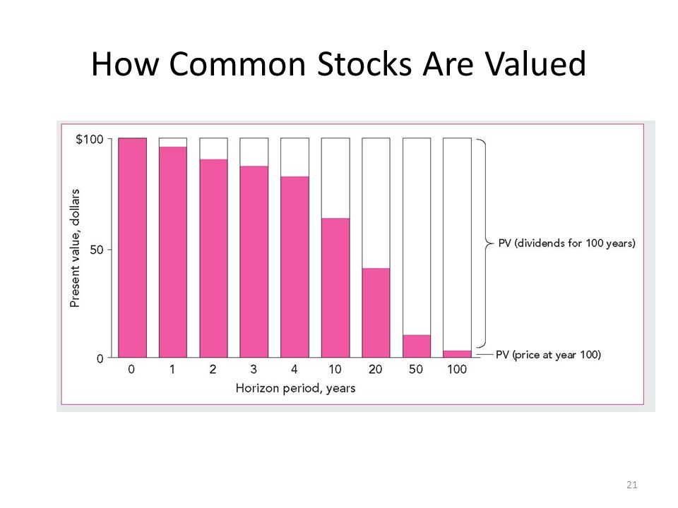 How Common Stocks Are Valued 21